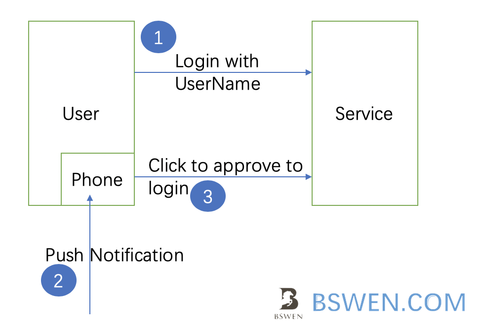 mobile_push_authentication_login